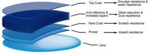 Crizal coatings